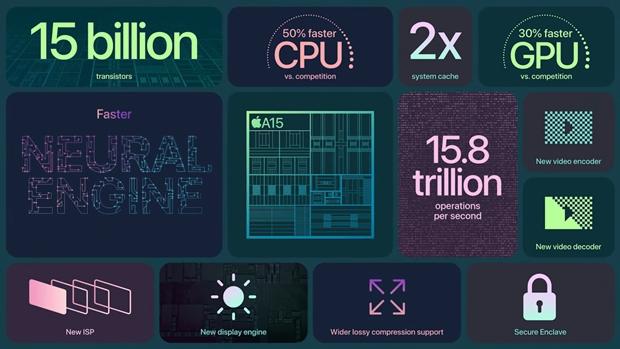 CPU A15 Bionic
